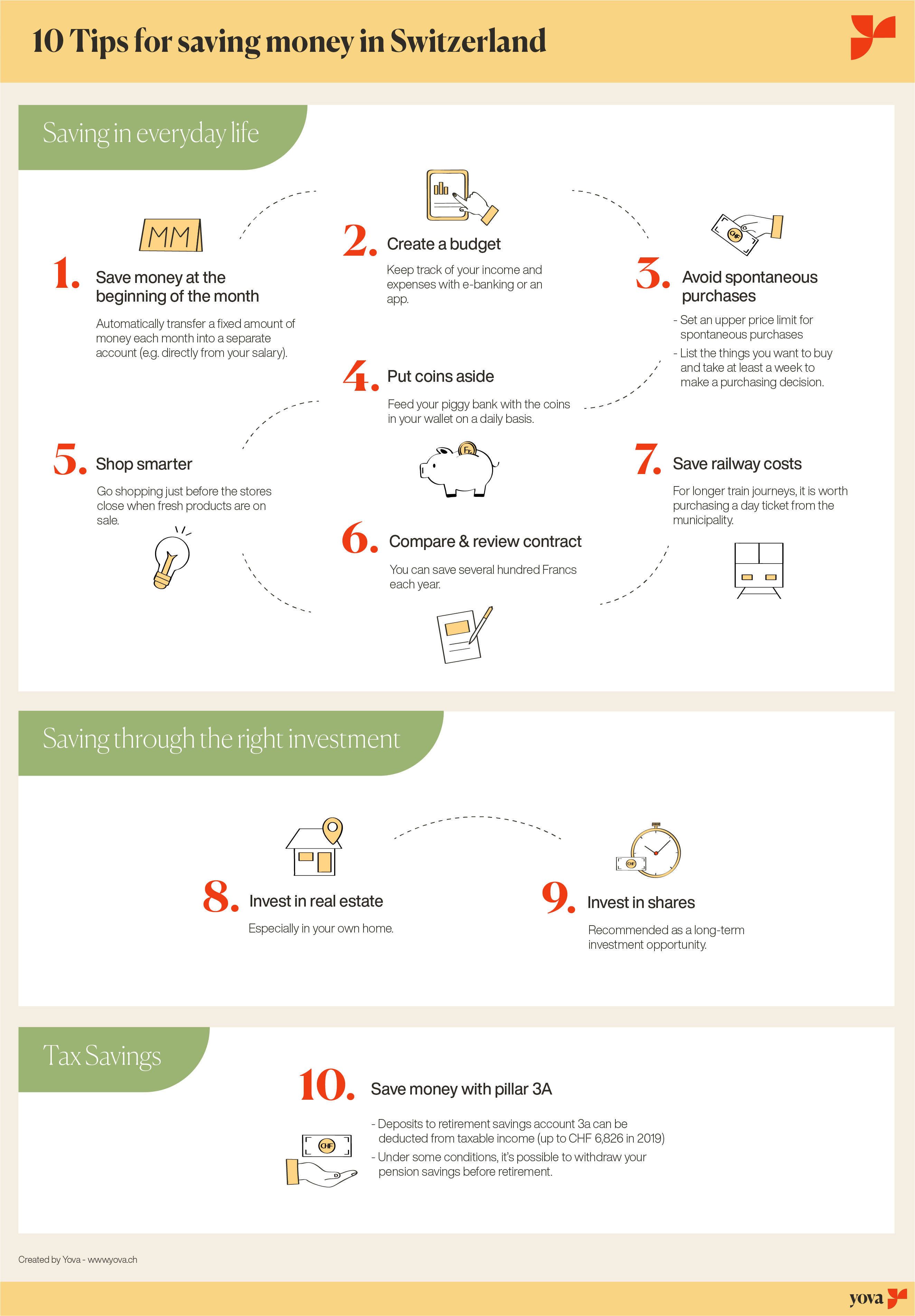 Flow chart showing ways to save money