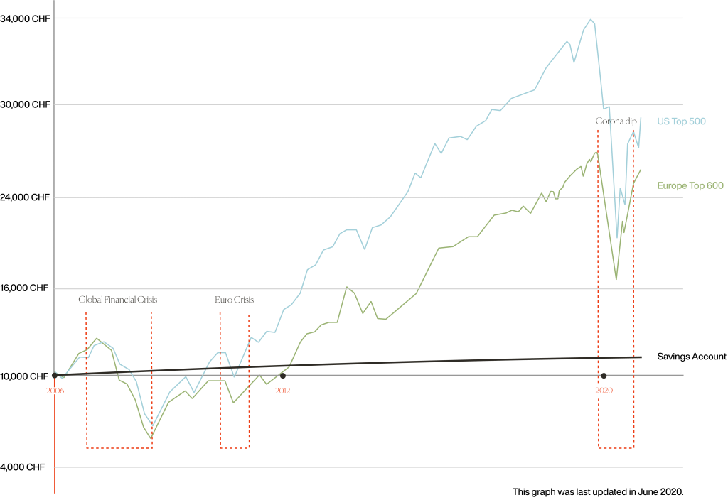 Graph showing stock market performance during Corona Virus and the global financial crisis