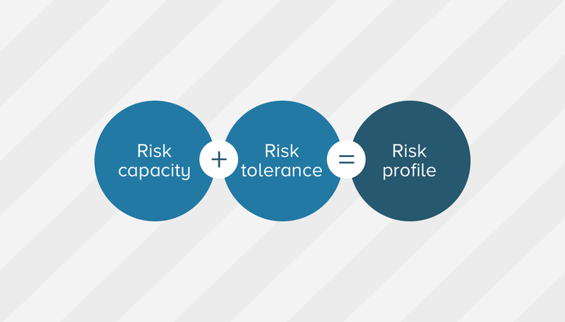 Illustration of a risk equation