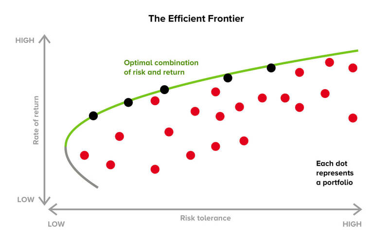 Illustration of the Efficient Frontier