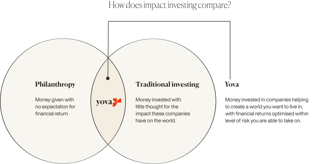 what is impact investing Yova