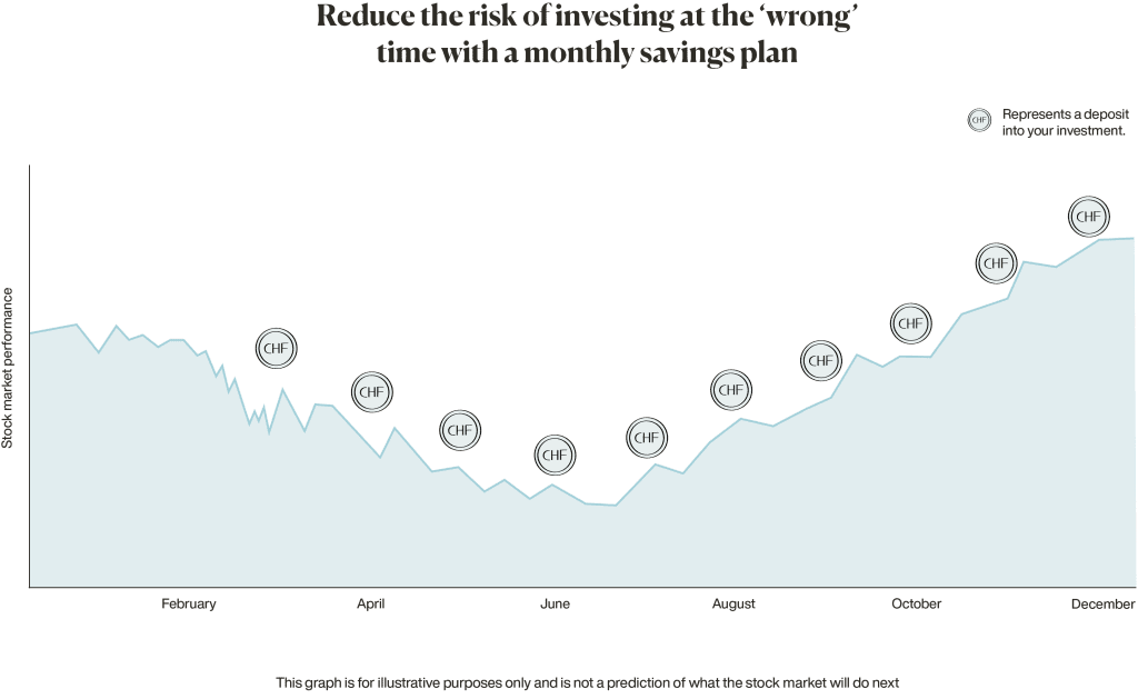 reduce risk of investing at the wrong time with a monthly savings plan