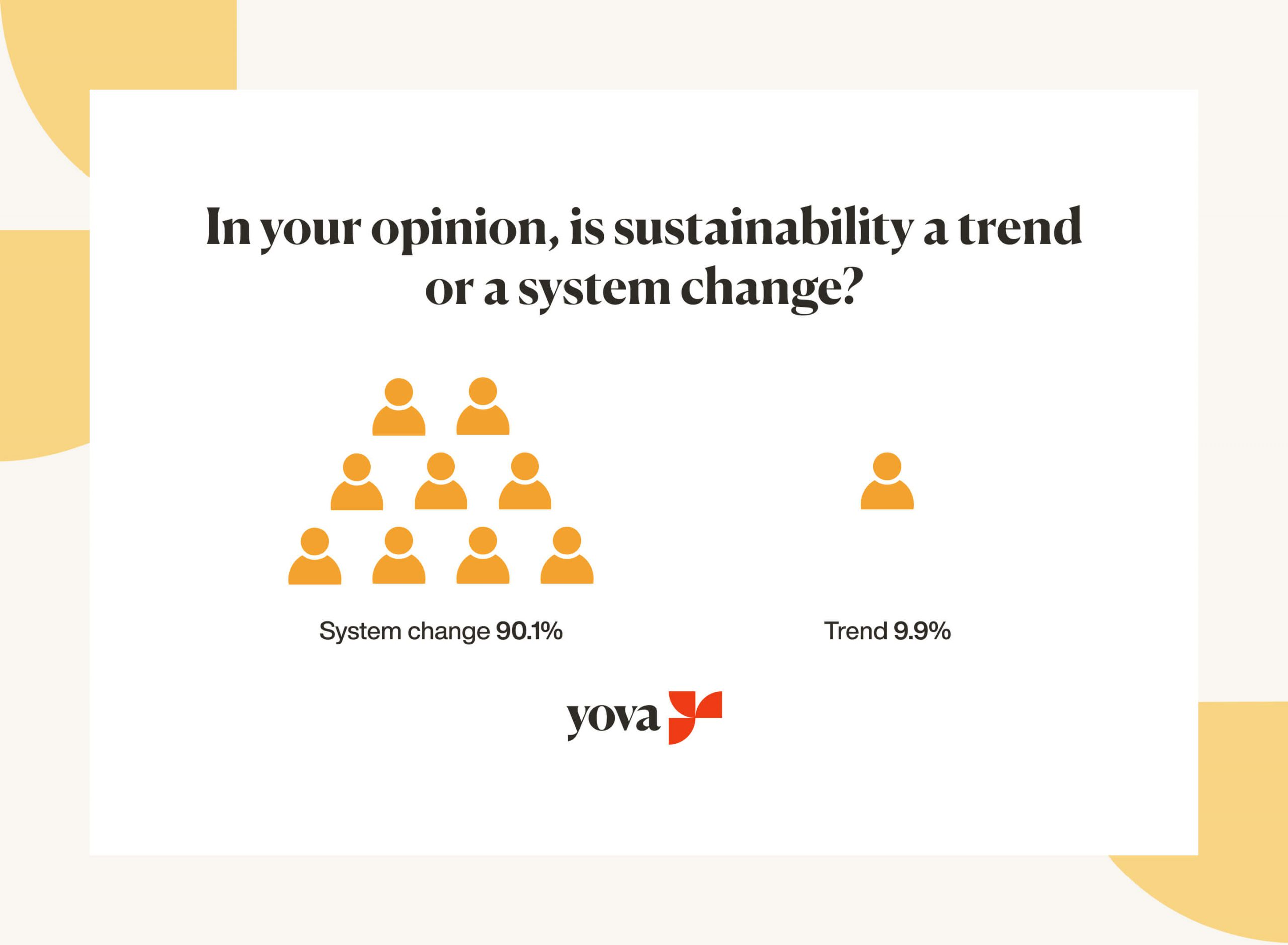 Graph showing if sustainability is a trend or systemic change