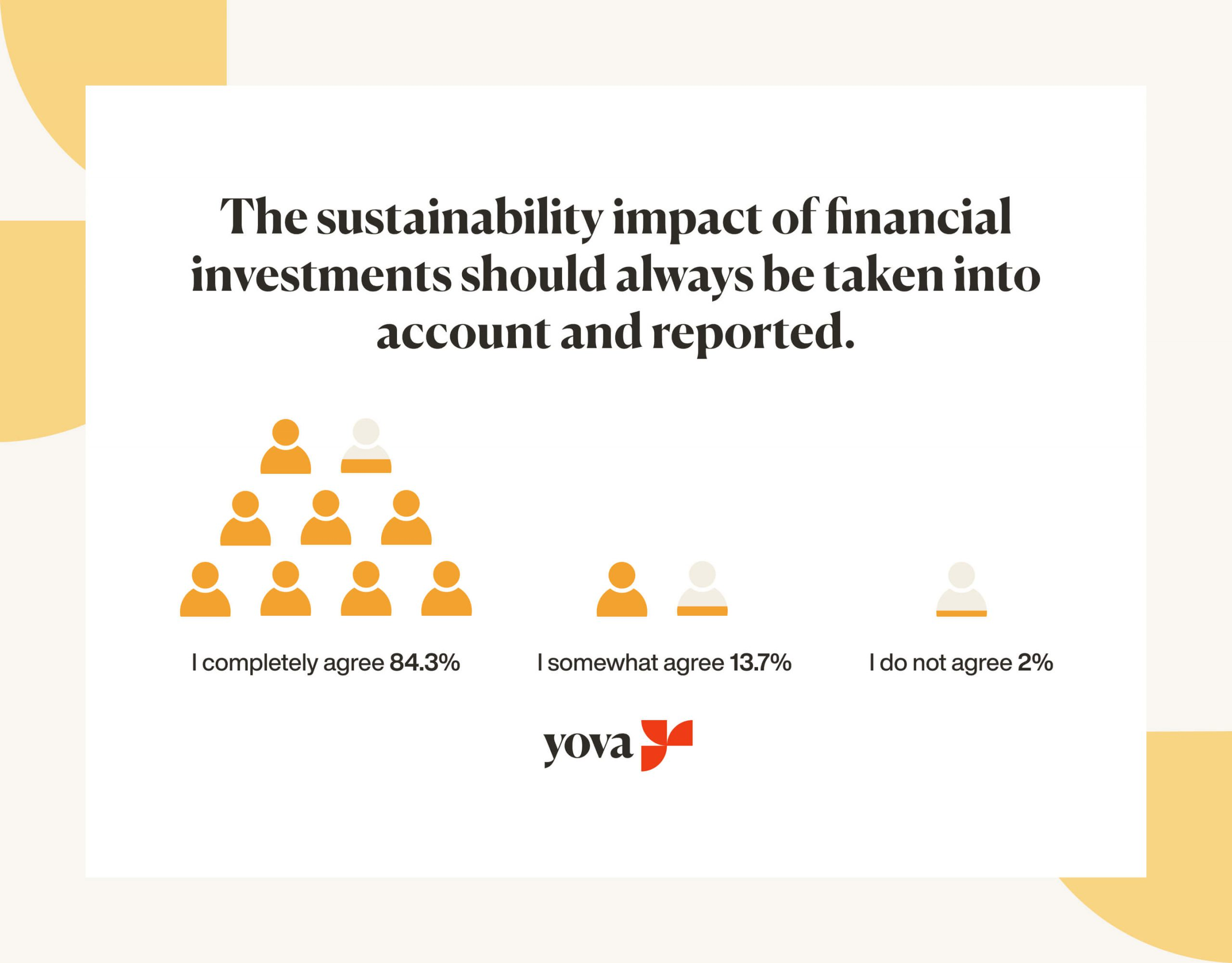 Graph showing that sustainability impact of financial investments should always be reported